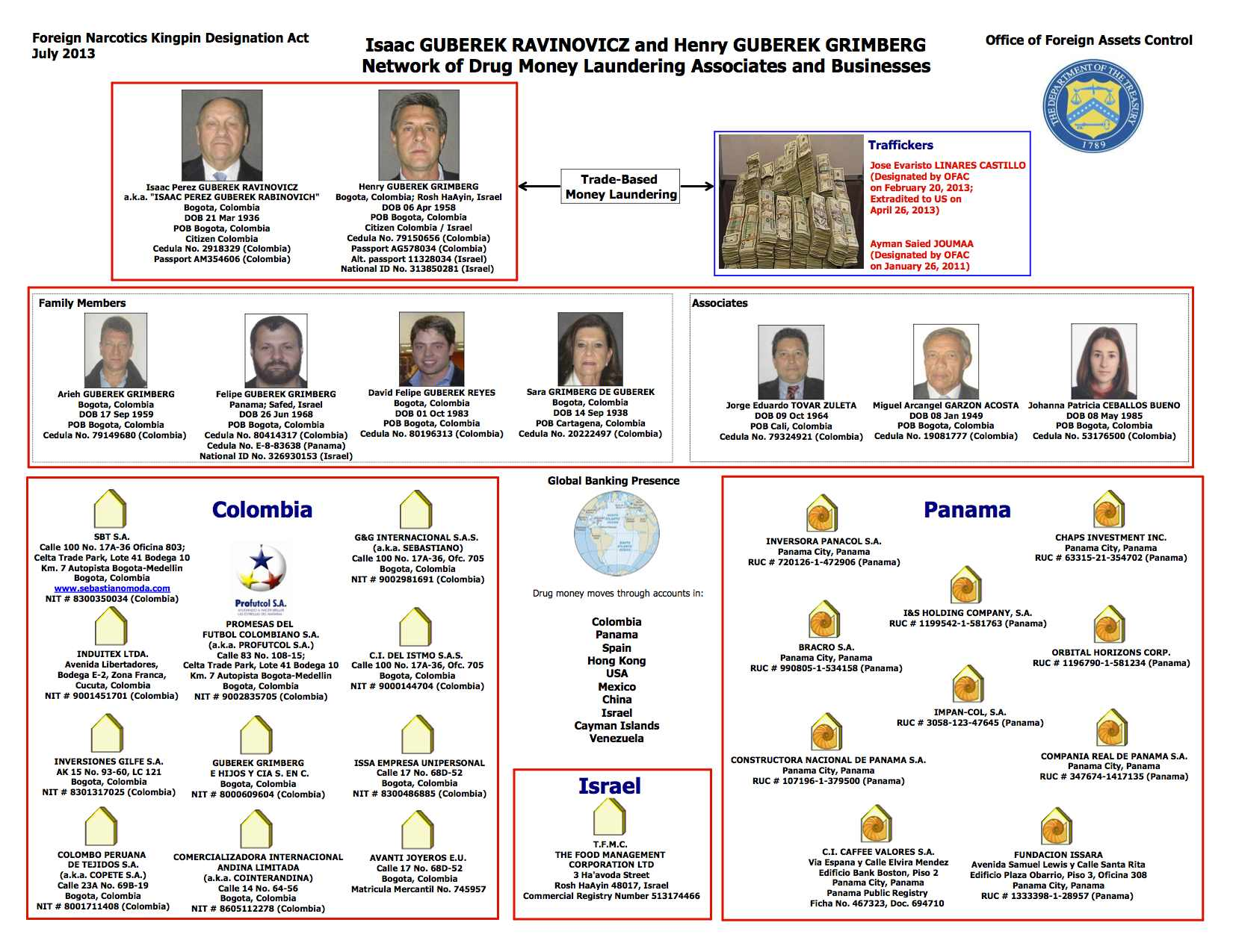 colombia kingpin chart gubarnek