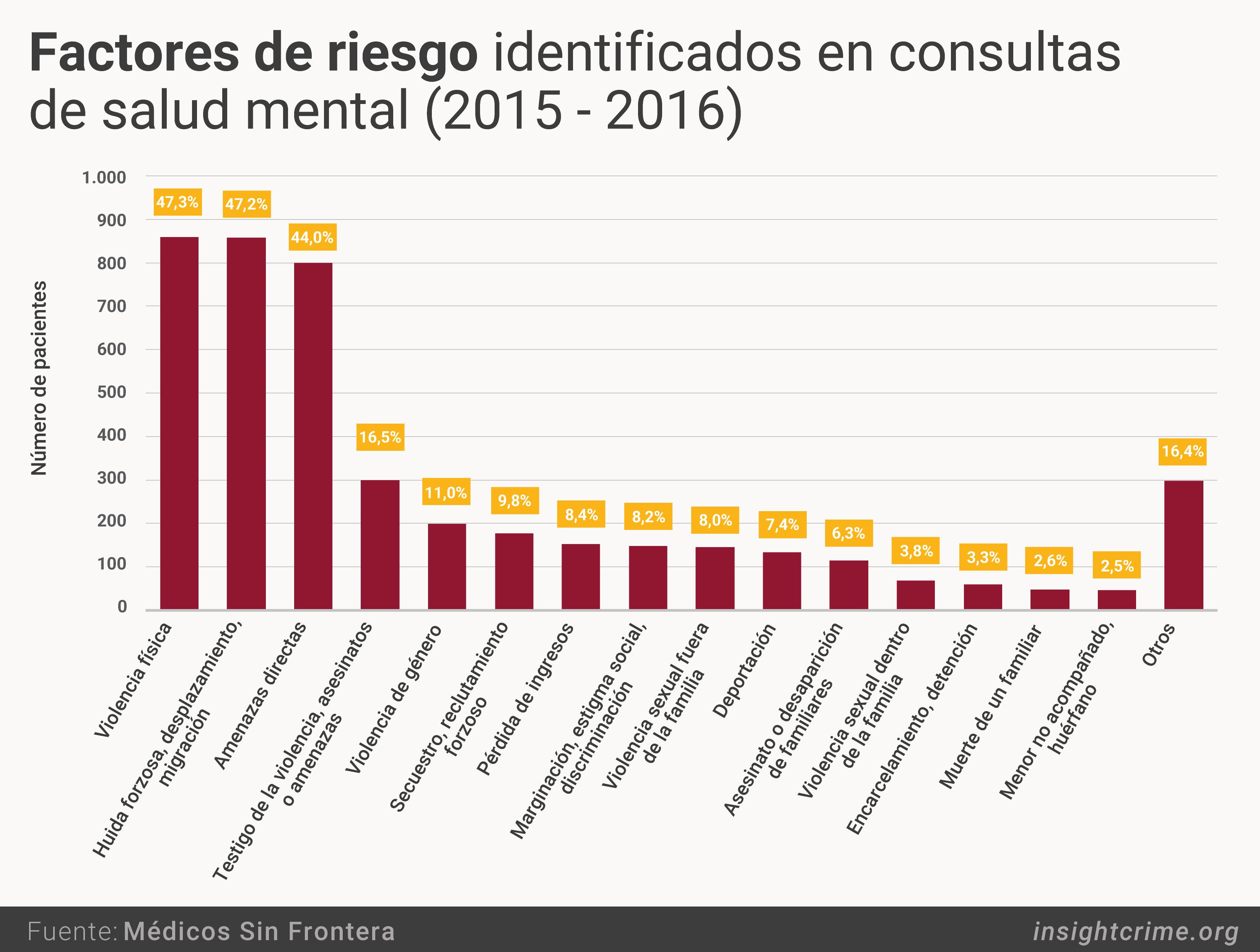 factores de riesgo identificados en consultas de salud mental 2015 2016