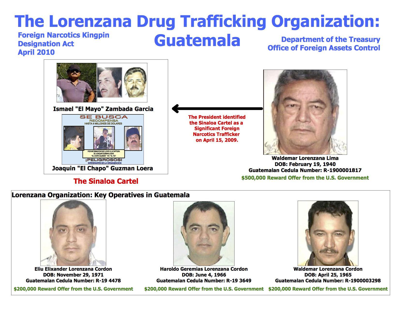 guatemala lorenzana chart treasury