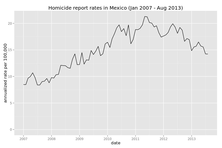 mexico homicides 2007 2013