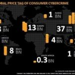 Norton estimated the costs of cyber crime across the globe