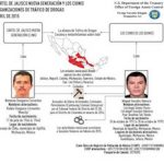 US Treasury diagram of links between Los Cuinis and CJNG