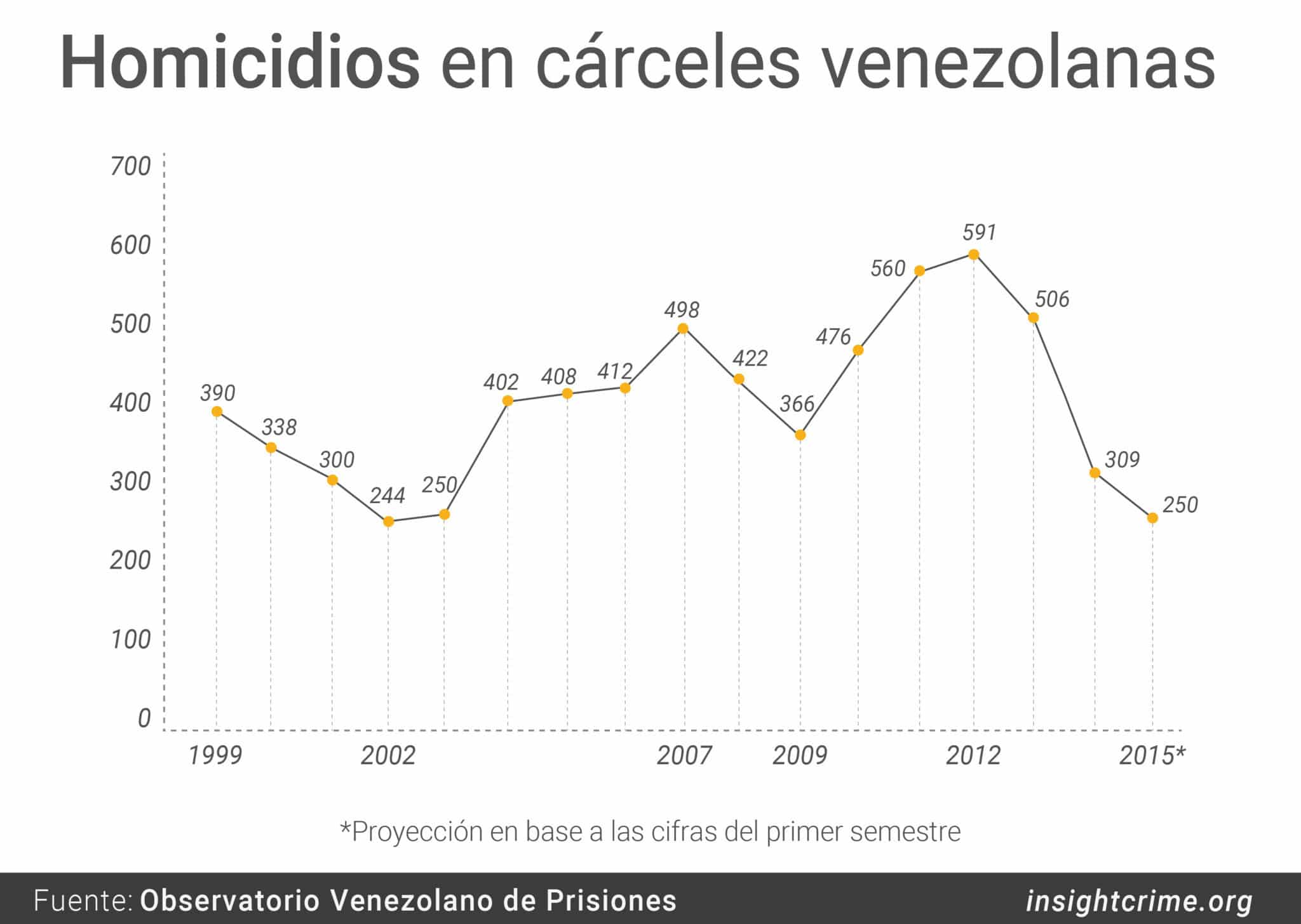 07 09 18 Homicidios en carceles Venezolanas InSight Crime Line 01