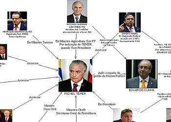 Diagrama de la policía en el que aparece el presidente Michel Temer como jefe criminal