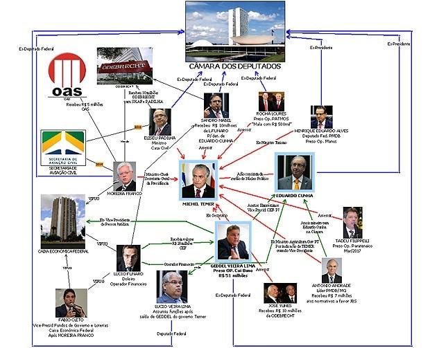 17 09 13 Brazil Temer Diagram 2