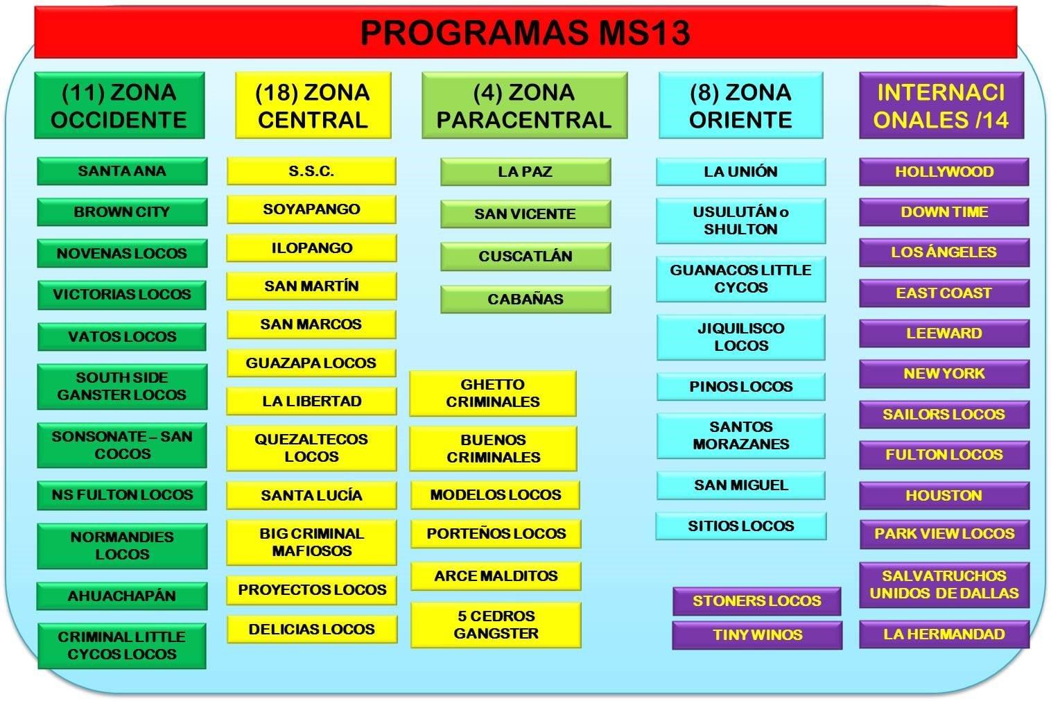 """Diagrama mostrando """"programas"""" de la MS13"""