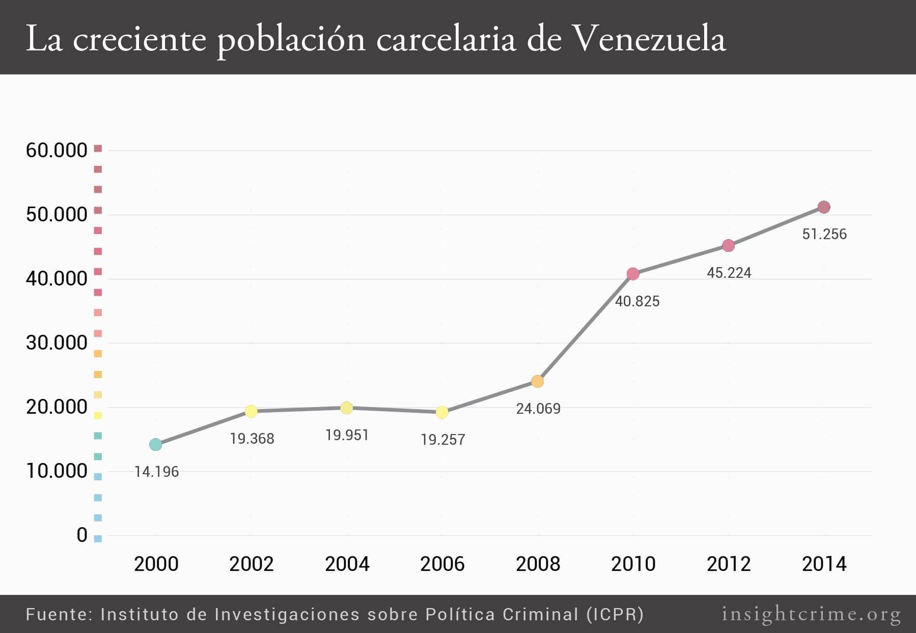 2La creciente poblacion carcelaria de Venezuela