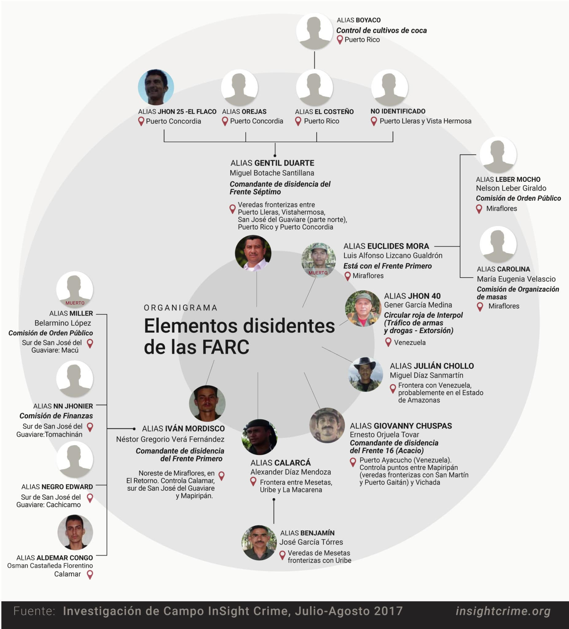 Elementos Disidentes de las FARC InSight Crime