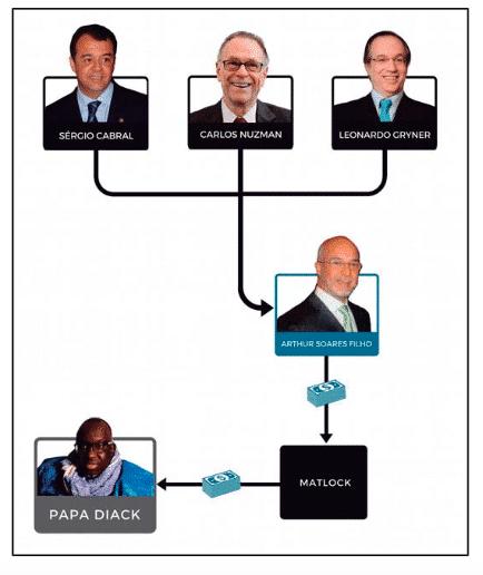 Diagrama de las personas involucradas en el esquema de oferta de dinero