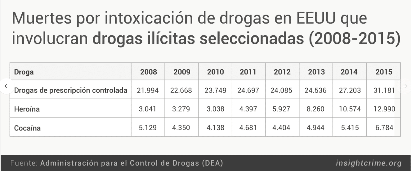 Muertes por intoxicación  de Drogas en EEUU