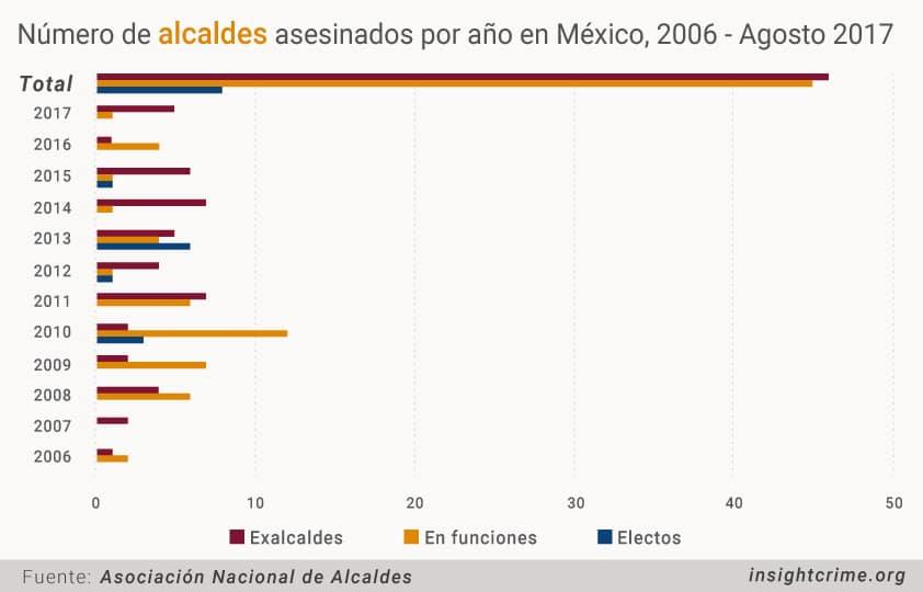 Numero de alcaldes asesinados por ano en Mexico 2006 Agosto 2017