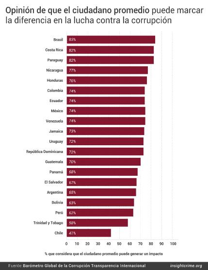Gráfico que muestra la opinión de que el ciudadano promedio puede marcar la diferencia en la lucha contra la corrupción