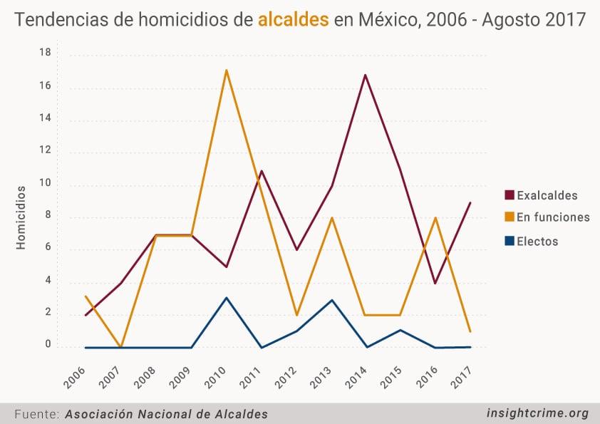 Tendencias de Homicidios de Alcaldes en Mexico 2006 Agosto 2017