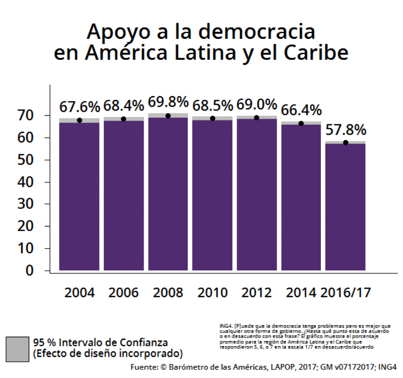 (La cifra del LAPOP que muestra el declive del respaldo general para la democracia en la región)