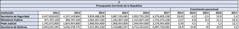 Honduras presupuesto