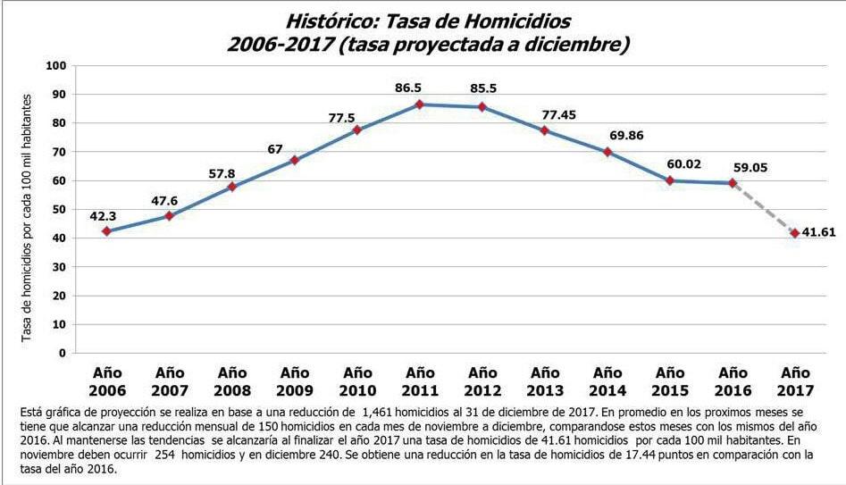Honduras tasa de homicidios