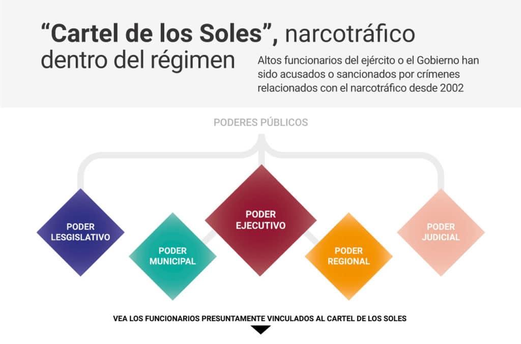 Ayuda militar extranjera: Única solución para evitar que continué genocidio narcocomunista.  - Página 14 Cartel-de-los-soles-15-05-2018-venezuela-estado-mafioso1-1024x676