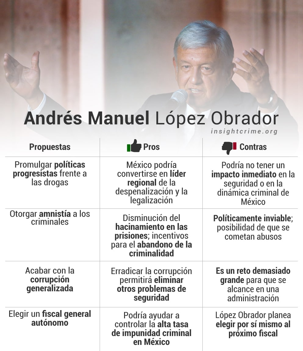 Andrés-Manuel-López-Obrador-proposals_Mexico_InSight-Crime_Spanish.